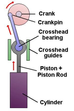 Crosshead -  Note that the crankpin rotating radius is half of the stroke (Mistakenly depicted here)