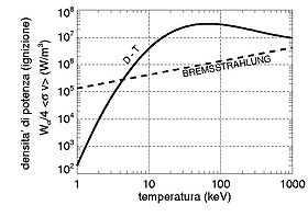 DT fusion reaction power density.jpg