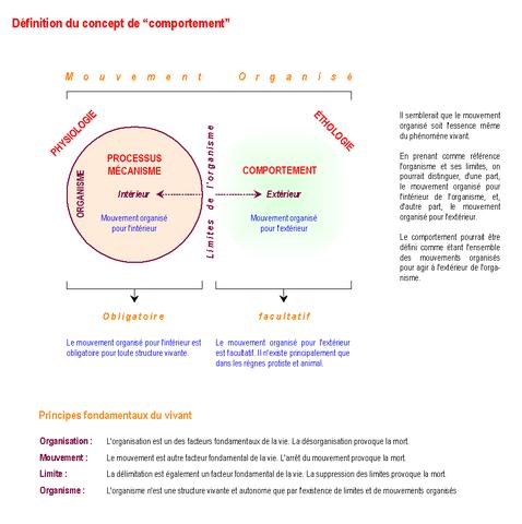 File definition du concept de comportement 01 05 2006 v1 wikimedia commons for Porte definition