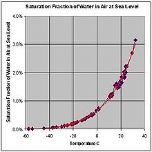 Water Vapor Wikipedia