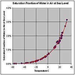 Water vapor - Wikipedia