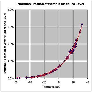 What Is Water Concentration At Given Natural Gas Dew Point