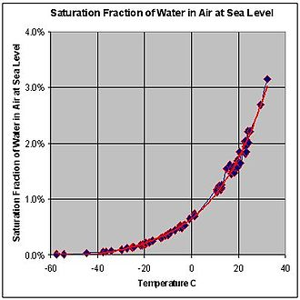 Dew point - This graph shows the maximum percentage, by mass, of water vapor that air at sea-level pressure across a range of temperatures can contain. For a lower ambient pressure, a curve has to be drawn above the current curve. A higher ambient pressure yields a curve under the current curve.