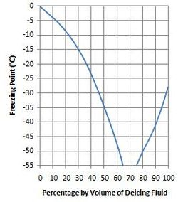Deicing fluid - Wikipedia