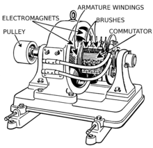 Electrical Machines on ac dc electricity