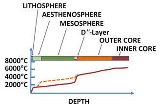 Mantle plume - Image: Earth temperature