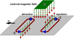 Eddy current wikipedia the free encyclopedia for Linear induction motor roller coaster