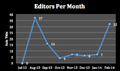 Editors Per Month on GOM WP.png