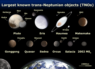 Size comparison of some large TNOs with Earth: Pluto and its moons, Eris, Makemake, Haumea, Sedna, Gonggong, Quaoar, and Orcus. EightTNOs.png