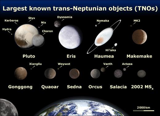 Le dimensioni degli otto maggiori oggetti transnettuniani comparate con quelle della Terra.