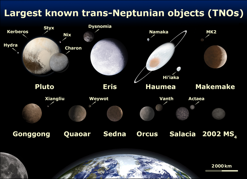 Comparison of Eris, Pluto, Makemake, Haumea, Sedna, Orcus, 2007 OR10, Quaoar, and Earth (all to scale)