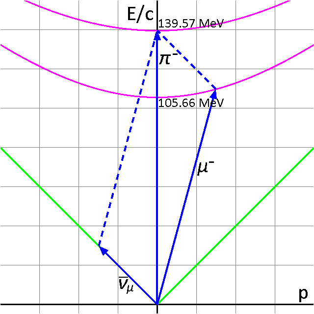 Energy-momentum diagram for pion decay (A)