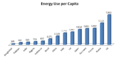 Energy Use per Capita.png