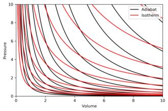 Adiabatic process - Image: Entropyandtemp