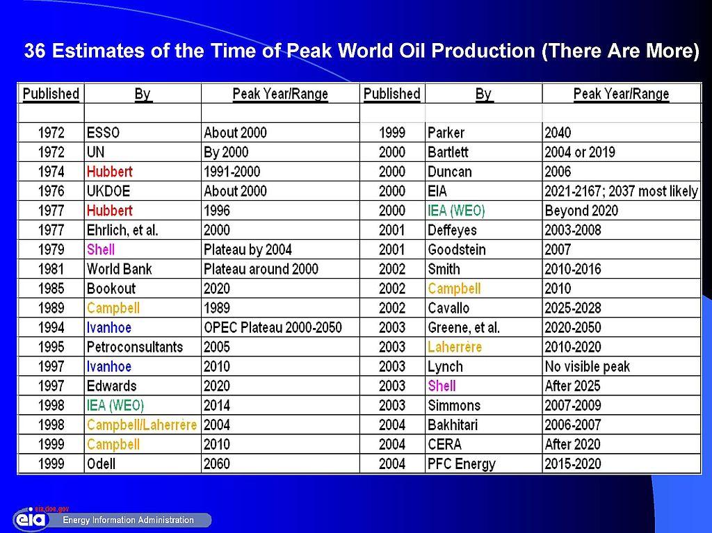 Postage Rate Chart: Estimates of Peak World Oil Production.jpg - Wikimedia Commons,Chart