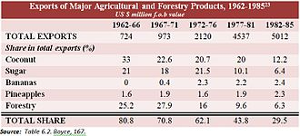 Economic history of the Philippines - Exports of Major Agricultural and Forestry Products, 1962-1985, in US $ million f.o.b value