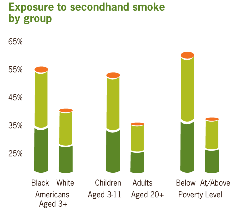 Exposure to secondhand smoke by age, race, and poverty level US