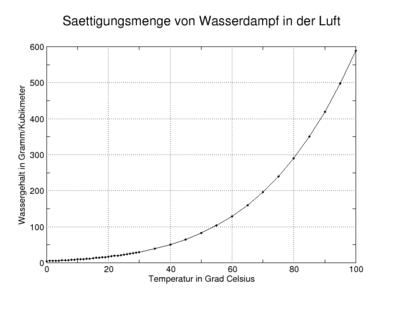 Sättigungsdampfdruck Berechnen : s ttigung physik wikipedia ~ Themetempest.com Abrechnung