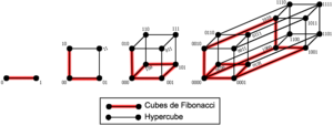 Fibonacci cube - Fibonacci cubes (drawn in red) as subgraphs of hypercubes