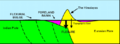 Foreland basin development.png