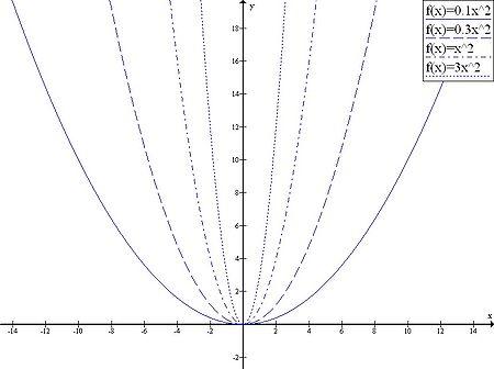 Function ax^2.jpg