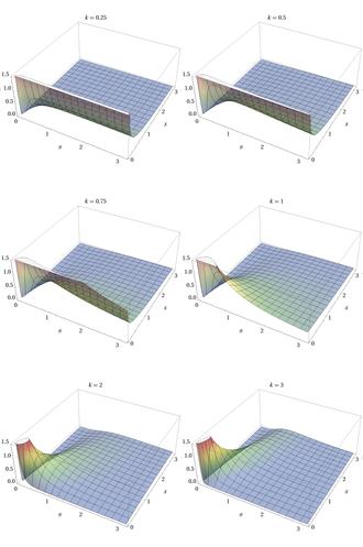 Gamma distribution - Image: Gamma PDF 3D by Theta