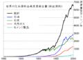 Global Carbon Emission by Type ja.png