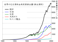 世界の化石原料由来の排出源別年間二酸化炭素排出量の推移(炭素換算、単位100万トン)