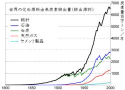 ... 量の推移(炭素換算、単位100万 : 量 単位 換算 : すべての講義