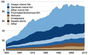 World fisheries production wikipedia wild fish capture publicscrutiny Gallery