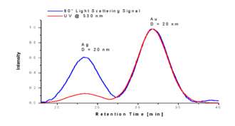 Field flow fractionation - Centrifugal FFF separates by mass (i.e. a combination of particle density and particle size). For example, gold and silver nanoparticles of identical size can be separated into two peaks, according to differences in density of gold and silver.