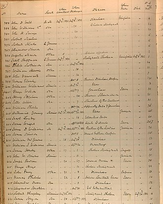 Cholera outbreaks and pandemics - Register of Patients Gosport Naval Hospital August 1832 cholera cases