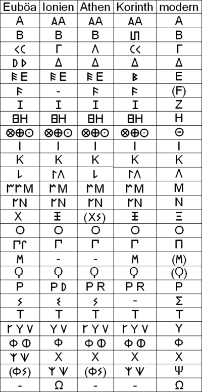 "Image result for ""archaic greek alphabets"""