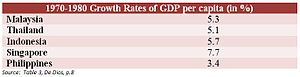 Economic history of the Philippines - 1970-1980 Growth Rates of GDP per capita (in%)