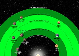 Habitable zone  Simple English Wikipedia the free