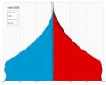 Haiti single age population pyramid 2020.png
