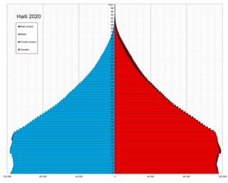 Demographics of Haiti