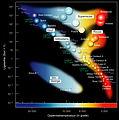Hertzsprung-Russel StarData af.jpg
