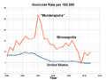 Homicide Rate in Minneapolis.png