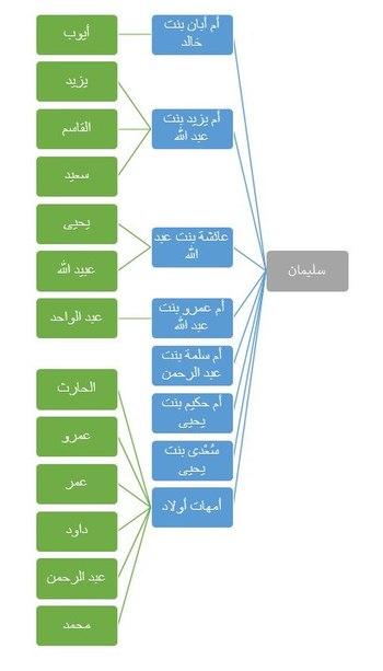 سليمان بن عبد الملك ويكيبيديا