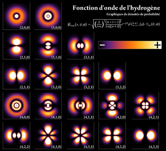 http://upload.wikimedia.org/wikipedia/commons/thumb/9/91/Hydrogen_Density_Plots-fr.png/330px-Hydrogen_Density_Plots-fr.png