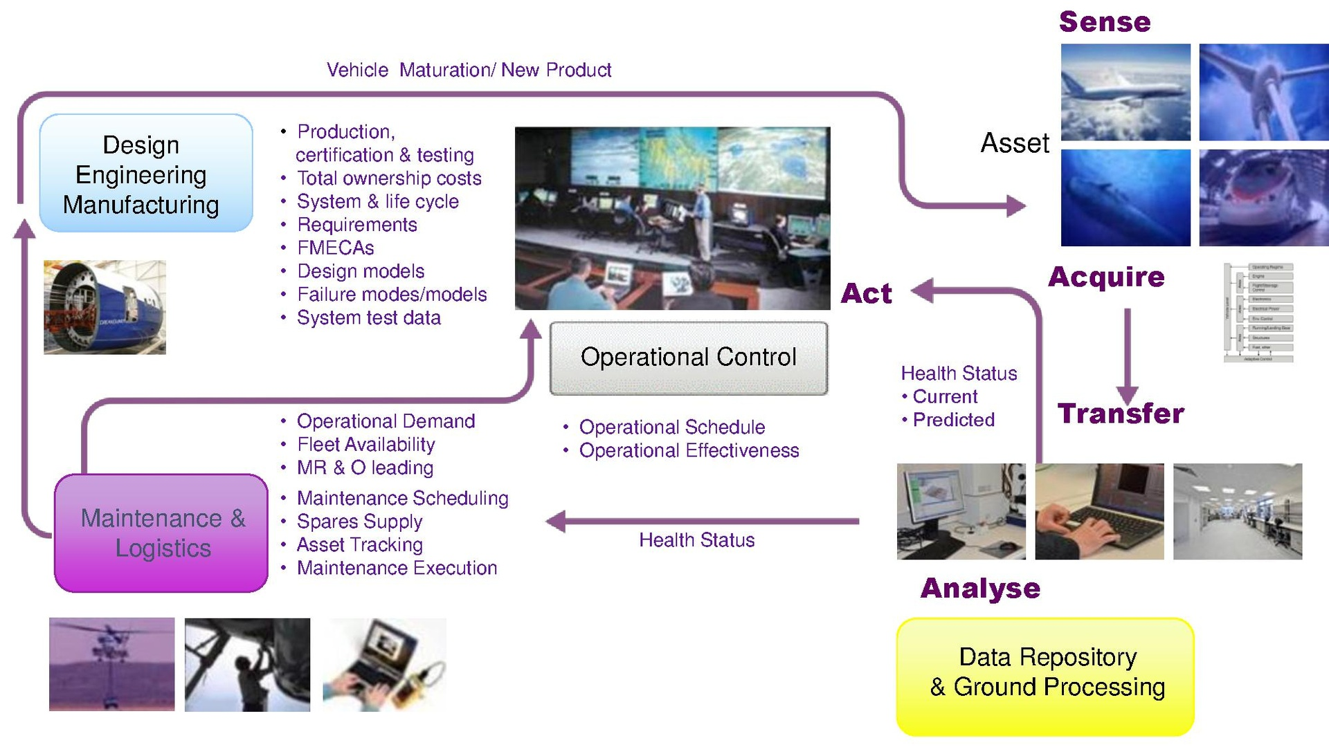 Vehicle Management Systems : Integrated vehicle health management wikipedia