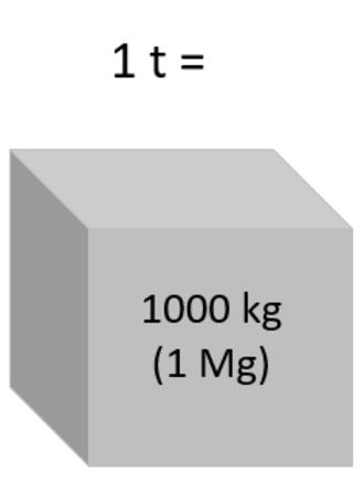Tonne - One tonne is equal to 1000 kilograms or 1 megagram