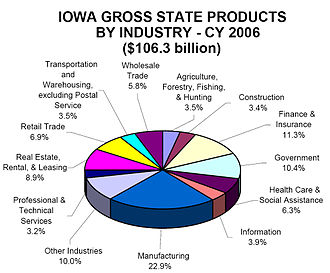 Iowa gross state products by industry, 2006 Iowa products 2006.jpg