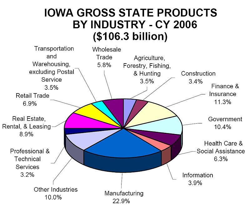Iowa products 2006.jpg