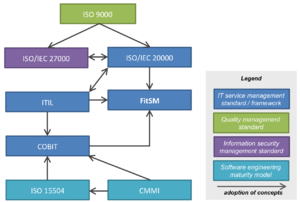 IT service management - Relationships between ITSM frameworks and other management standards