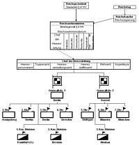 Kommandostruktur des Reichsheeres.jpg