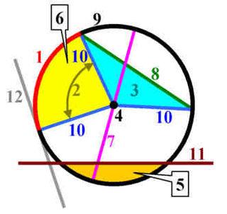 Linjer og arealer i og omkring en cirkel