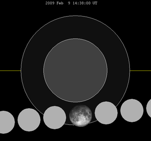 February 2009 lunar eclipse - Image: Lunar eclipse chart close 09feb 09