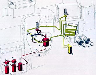 Molten-Salt Reactor Experiment - MSRE plant diagram: (1) Reactor vessel, (2) Heat exchanger, (3) Fuel pump, (4) Freeze flange, (5) Thermal shield, (6) Coolant pump, (7) Radiator, (8) Coolant drain tank, (9) Fans, (10) Fuel drain tanks, (11) Flush tank, (12) Containment vessel, (13) Freeze valve. Also note Control area in upper left and Chimney upper right.